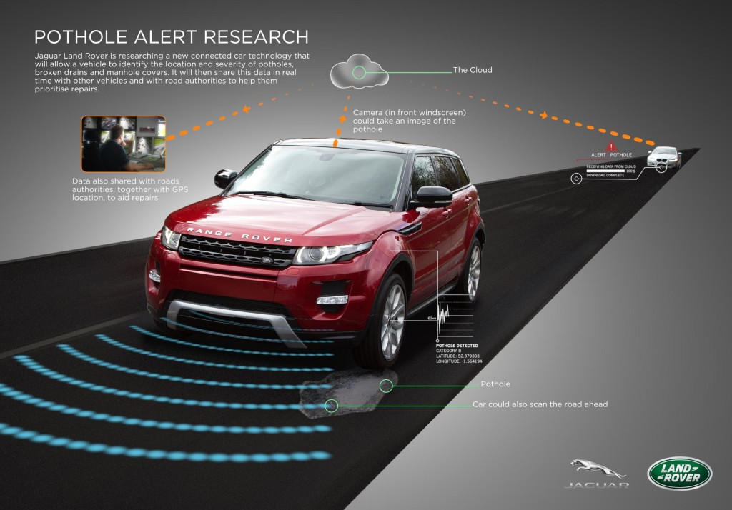 JLR Pothole Alert Research