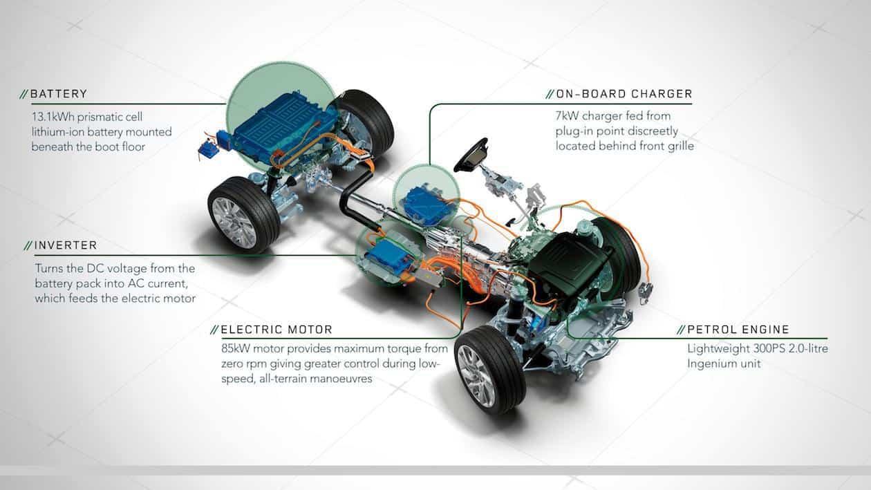 Range Rover Sport P400e PHEV Hybrid Annotated Powertrain