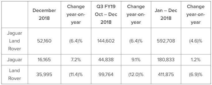 JLR Report Worldwide 2018 Sales