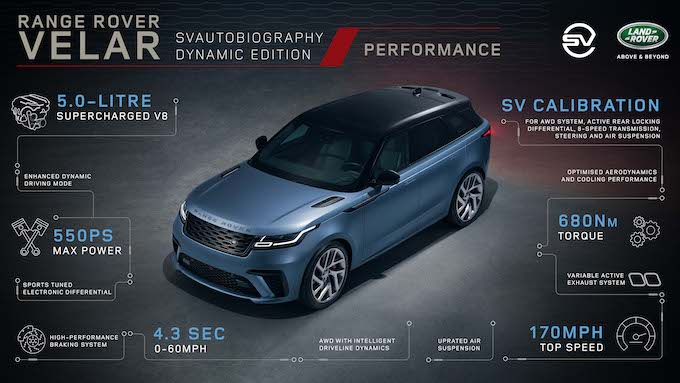 Range Rover Velar SVAutobiography Dynamic Edition - Performance Infographic