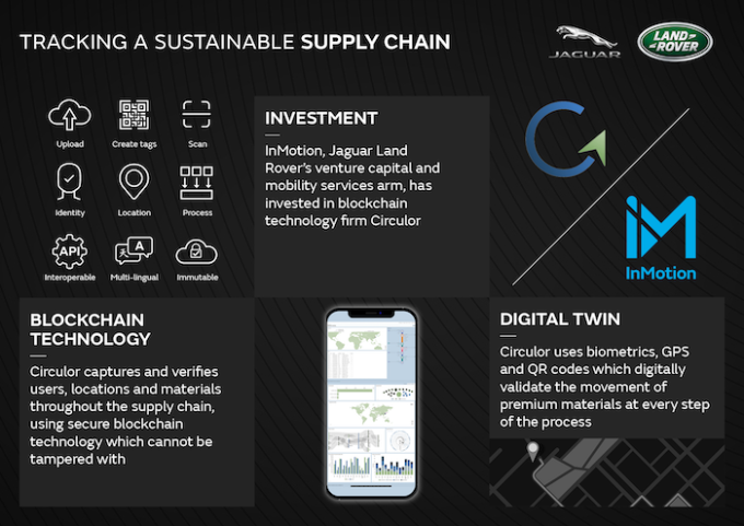 Jaguar Land Rover Invests in Blockchain Firm Circulor - Diagram of Tracking a Sustainable Supply Chain