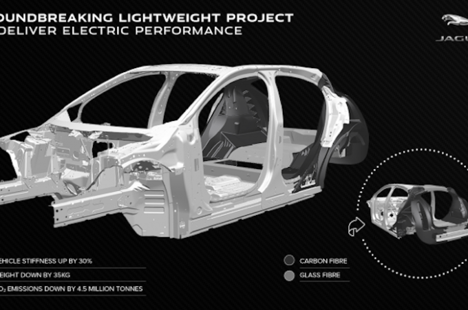 Tucana infographic - Jaguar brand with groundbreaking composites
