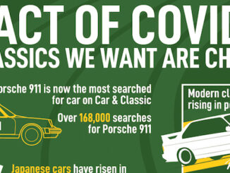The Impact of Covid-19 on Classic Car Sales from Car and Classic Records post lockdown market shift infographic