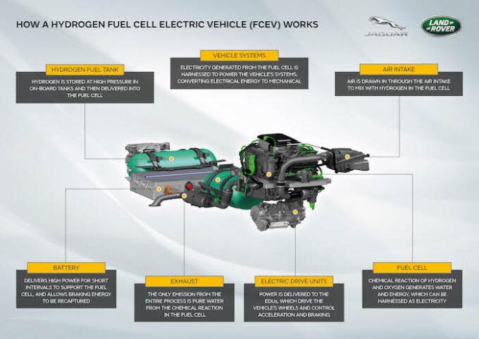 JLR Developing Hydrogen FCEV for Defender - Hydrogen Graphic Corporate Logo