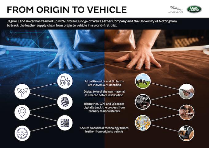 Blockchain Technology Trialed for JLR Digital Supply Chain - Circulor JLR Corporate Image